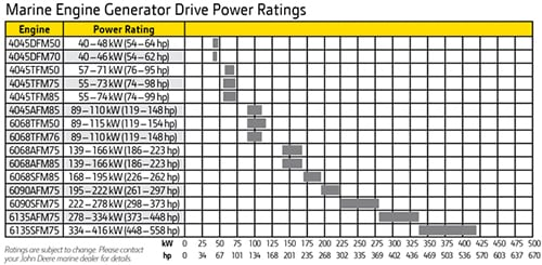 Marine Engine Generator Drive Power Ratings